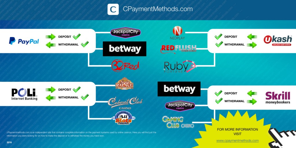 the best online casinos 2016 list